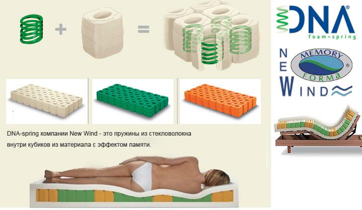 Ортопедические матрасы барро от производителя