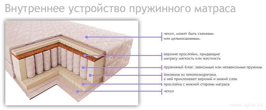 Внутреннее устройство матраса