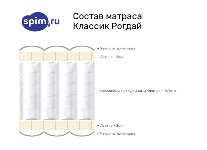 Схема состава матраса Consul Рогдай в разрезе