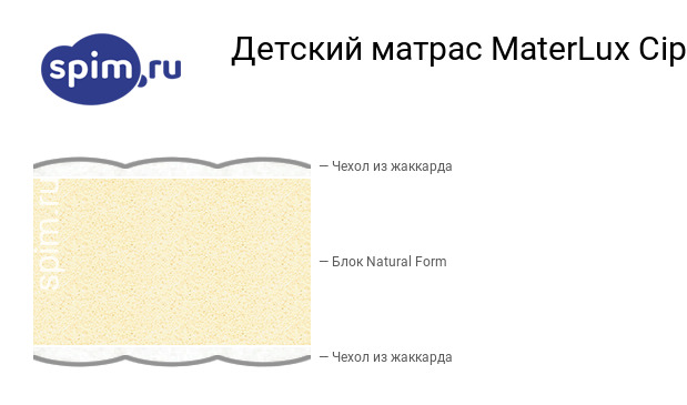 Схема состава матраса MaterLux Cipollino в разрезе