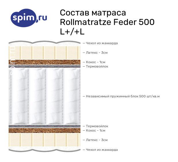 Схема состава матраса Rollmatratze Feder 500 L+/+L в разрезе