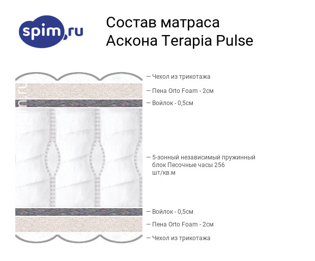 Схема состава матраса Аскона Pulse в разрезе
