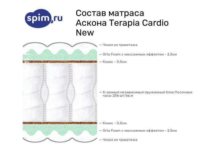 Схема состава матраса Аскона Cardio в разрезе