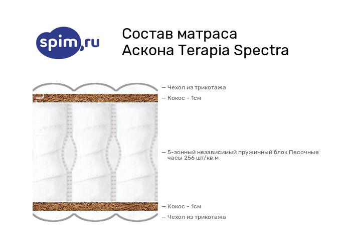 Схема состава матраса Аскона Spectra в разрезе