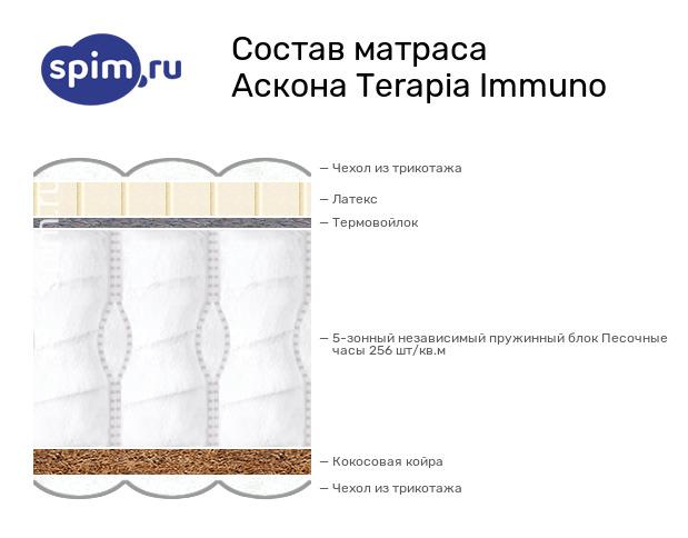 Схема состава матраса Аскона Immuno NEW в разрезе