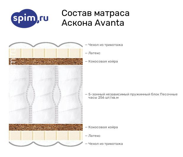 Схема состава матраса Аскона Avanta в разрезе