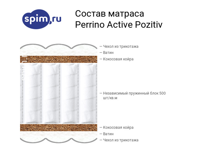 Схема состава матраса Perrino Active Позитив в разрезе