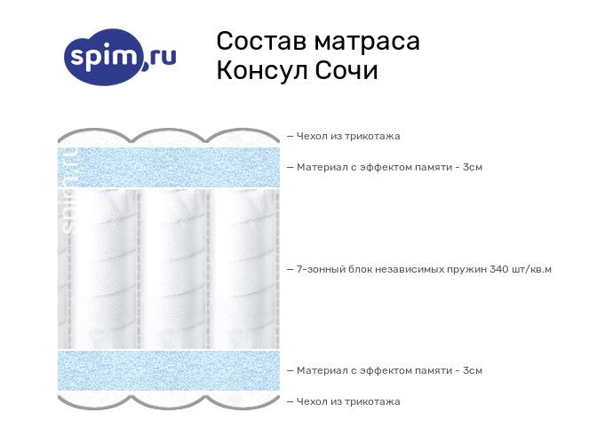 Схема состава матраса Consul Сочи в разрезе