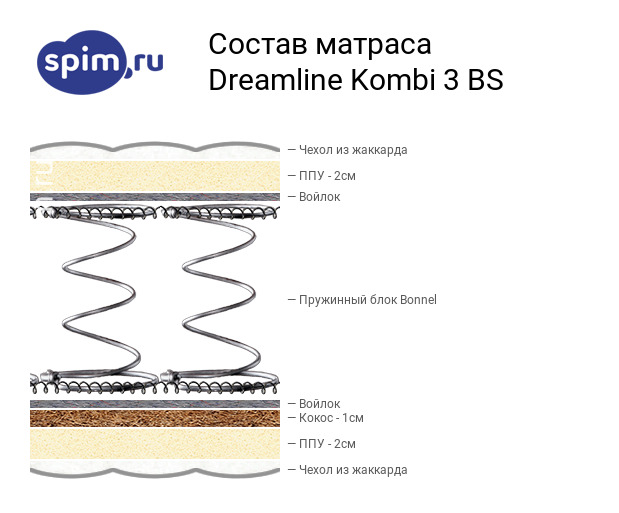 Схема состава матраса DreamLine Kombi 3 BS в разрезе