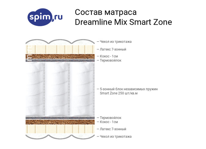 Схема состава матраса DreamLine Mix Smart Zone в разрезе