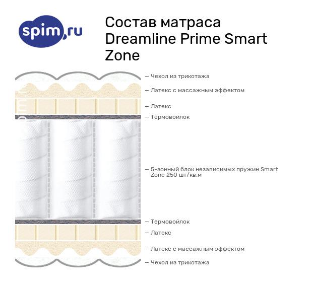 Схема состава матраса DreamLine Prime Smart Zone в разрезе