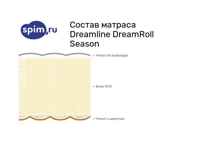 Схема состава матраса DreamLine DreamRoll Season в разрезе
