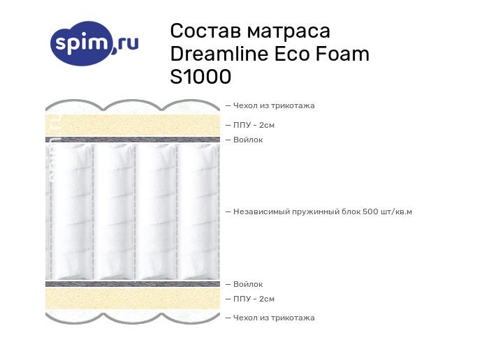 Схема состава матраса DreamLine Eco Foam S1000 в разрезе