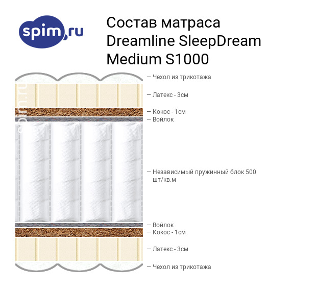 Схема состава матраса DreamLine SleepDream Medium S1000 в разрезе