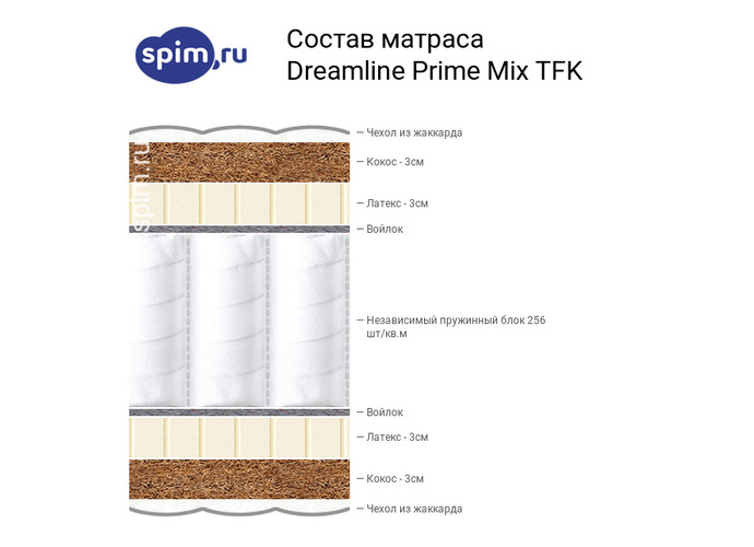 Схема состава матраса DreamLine Prime Mix TFK в разрезе