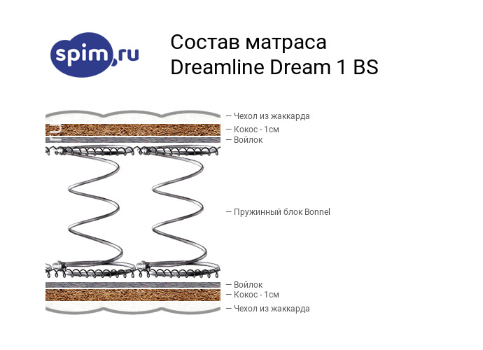 Схема состава матраса DreamLine Dream 1 BS в разрезе