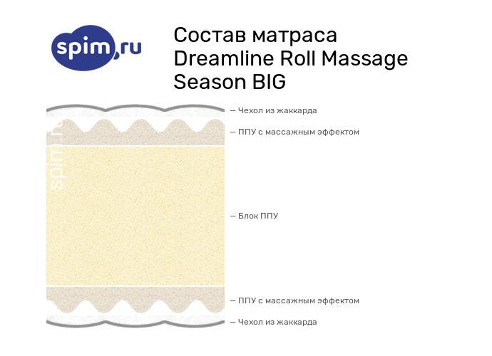 Схема состава матраса DreamLine Roll Massage Season BIG в разрезе