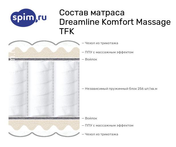 Схема состава матраса DreamLine Komfort Massage TFK в разрезе