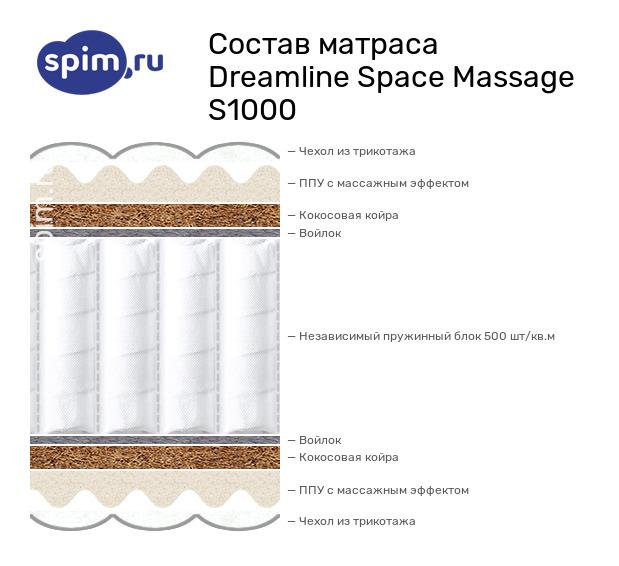 Схема состава матраса DreamLine Space Massage S1000 в разрезе