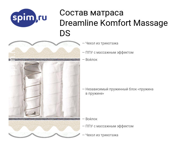 Схема состава матраса DreamLine Komfort Massage DS в разрезе