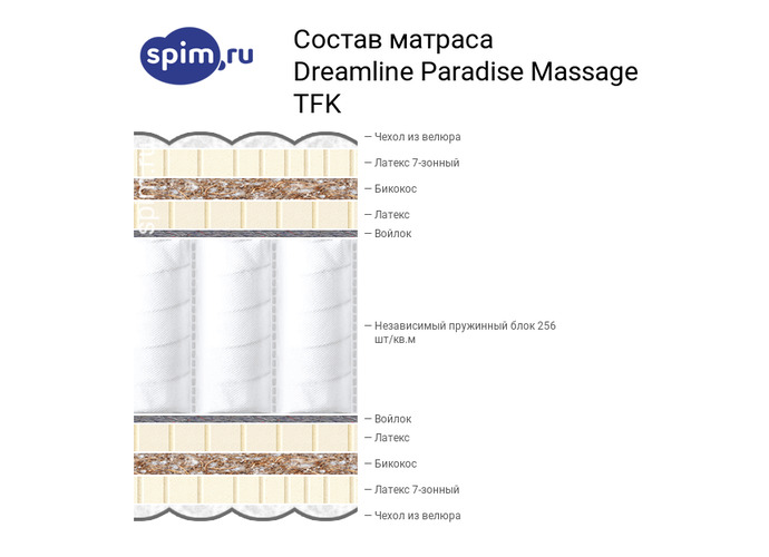 Схема состава матраса DreamLine Paradise Massage TFK в разрезе