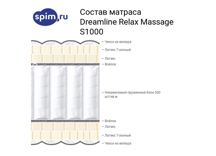 Схема состава матраса DreamLine Relax Massage S1000 в разрезе