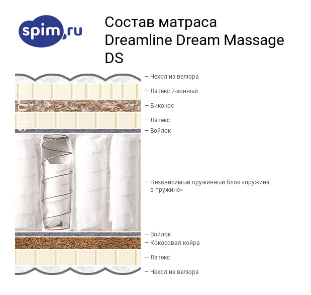 Схема состава матраса DreamLine Dream Massage DS в разрезе