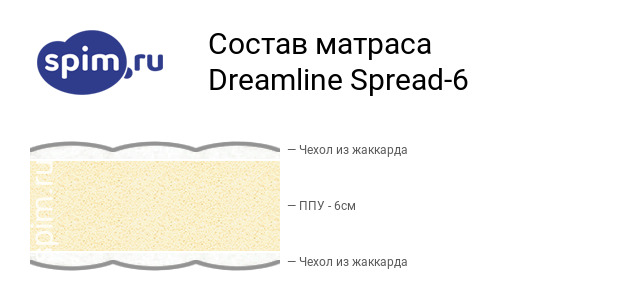 Схема состава матраса DreamLine Spread-6 в разрезе