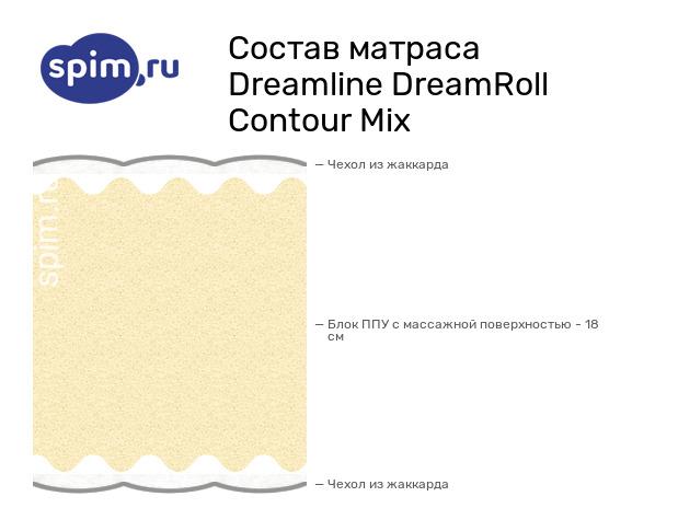 Схема состава матраса DreamLine DreamRoll Contour Mix в разрезе
