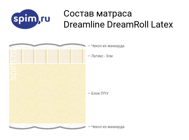Схема состава матраса DreamLine DreamRoll Latex в разрезе