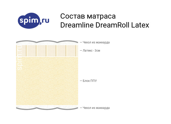 Схема состава матраса DreamLine DreamRoll Latex в разрезе