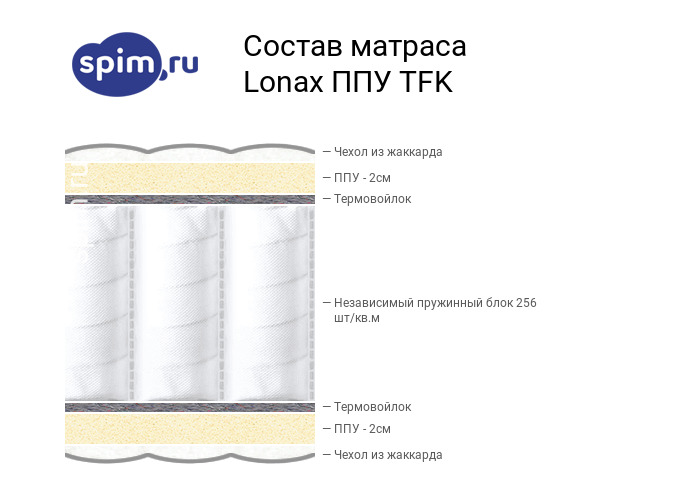 Схема состава матраса Lonax ППУ TFK в разрезе