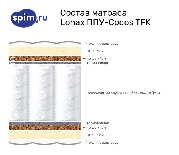 Схема состава матраса Lonax ППУ-Сocos TFK в разрезе