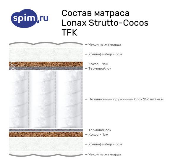 Схема состава матраса Lonax Strutto-Cocos TFK в разрезе