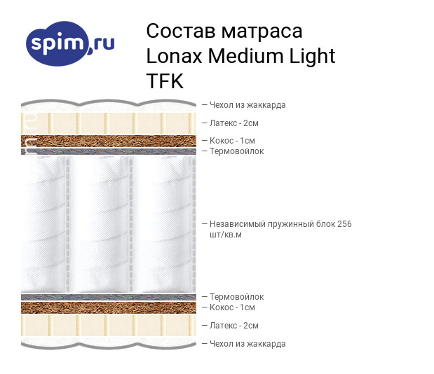 Схема состава матраса Lonax Medium Light TFK в разрезе
