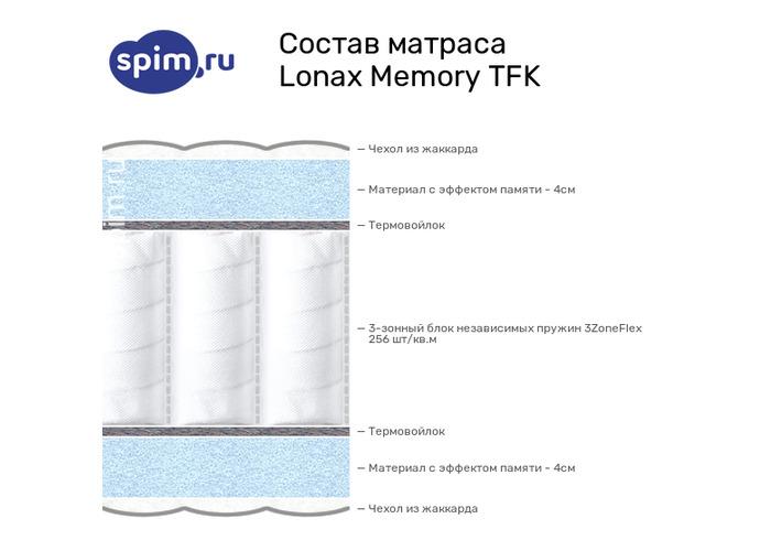 Схема состава матраса Lonax Memory TFK в разрезе