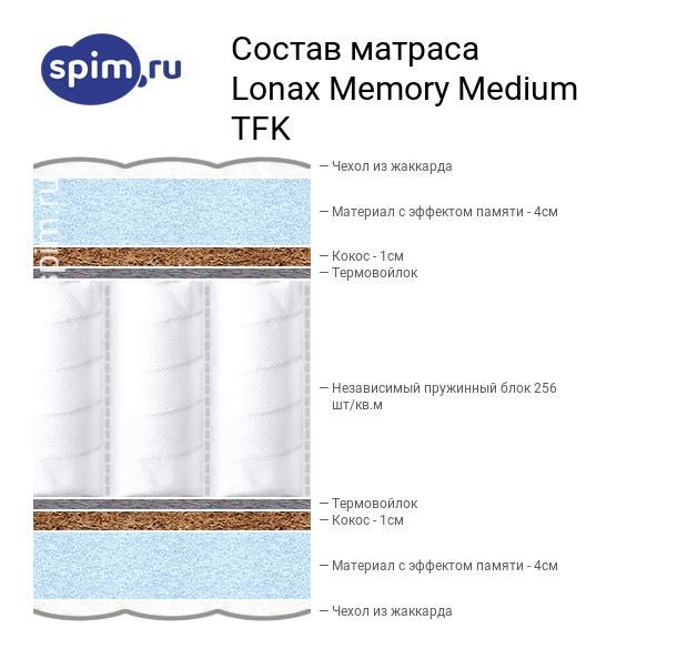 Схема состава матраса Lonax Memory Medium TFK в разрезе