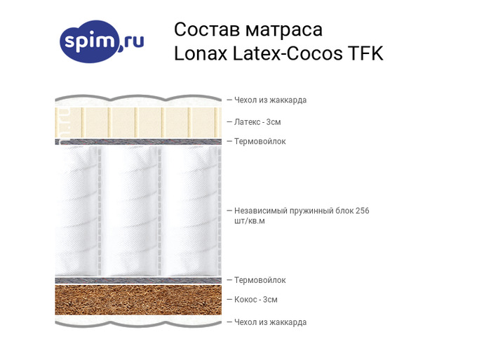Схема состава матраса Lonax Latex-Cocos TFK в разрезе