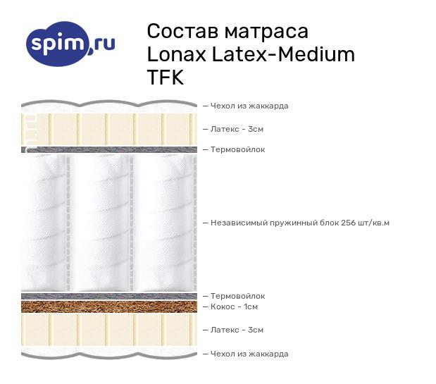 Схема состава матраса Lonax Latex-Medium TFK в разрезе