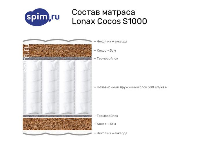 Схема состава матраса Lonax Cocos S1000 в разрезе