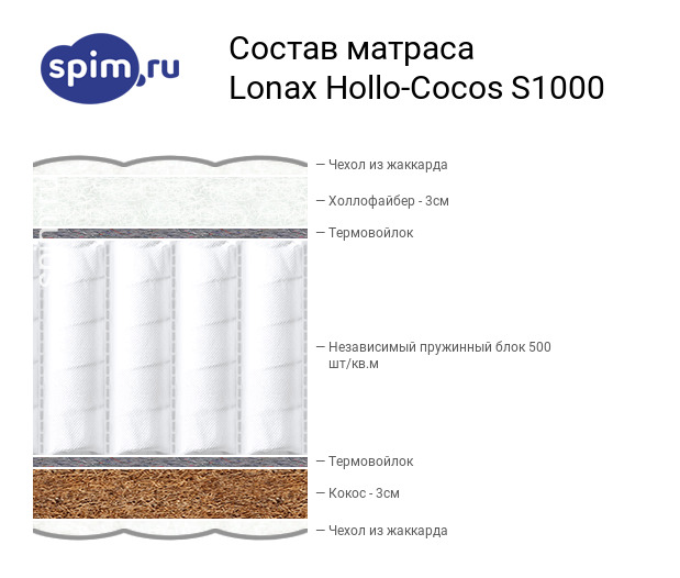 Схема состава матраса Lonax Hollo-Cocos S1000 в разрезе