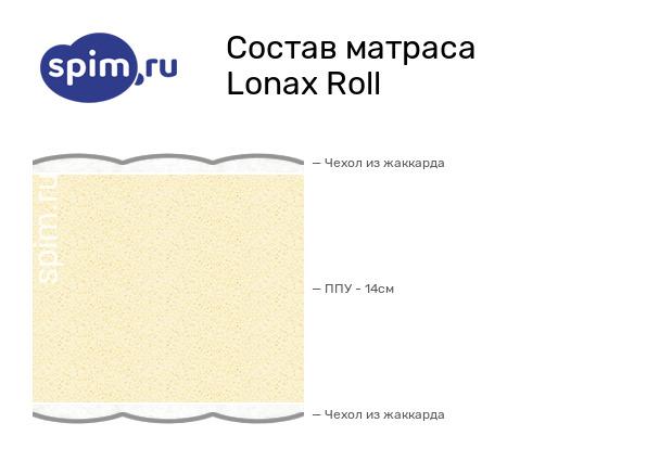Схема состава матраса Lonax Roll в разрезе