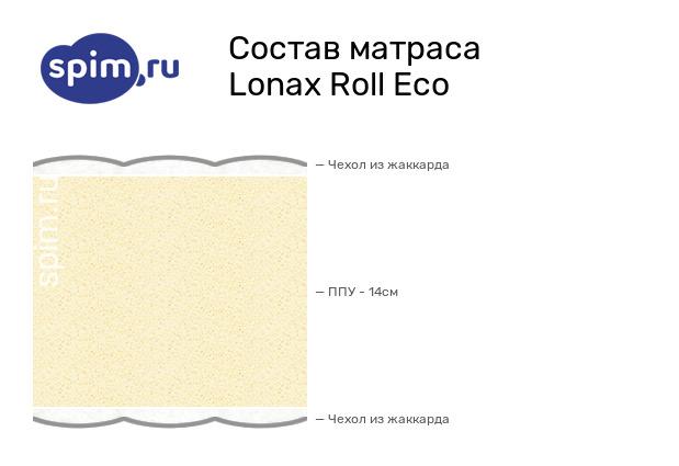 Схема состава матраса Lonax Roll Eco в разрезе