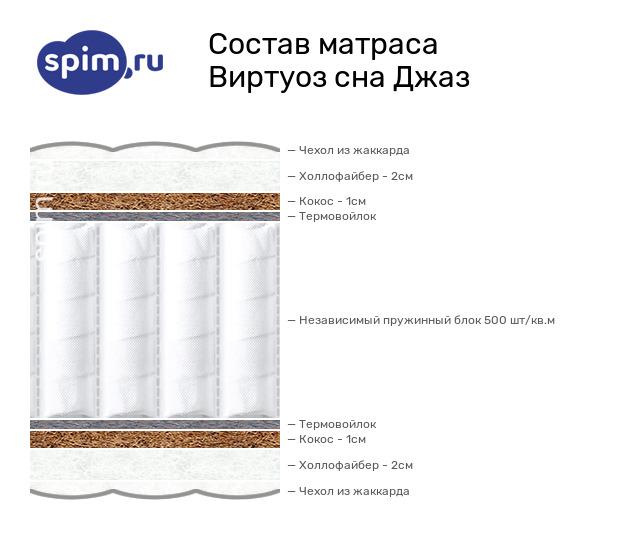 Схема состава матраса Виртуоз сна Джаз в разрезе