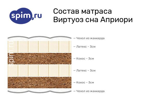 Схема состава матраса Виртуоз сна Априори в разрезе