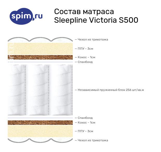 Схема состава матраса Sleepline Victoria S500 в разрезе