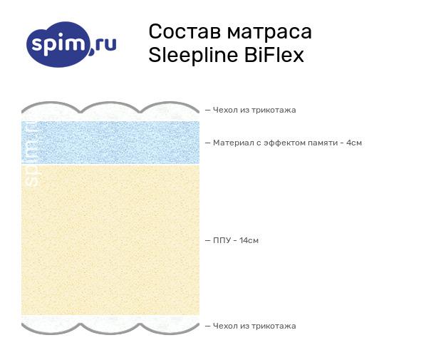 Схема состава матраса Sleepline BiFlex в разрезе