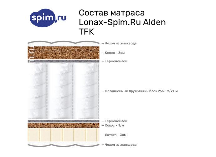 Схема состава матраса Lonax -Spim.Ru Alden TFK в разрезе