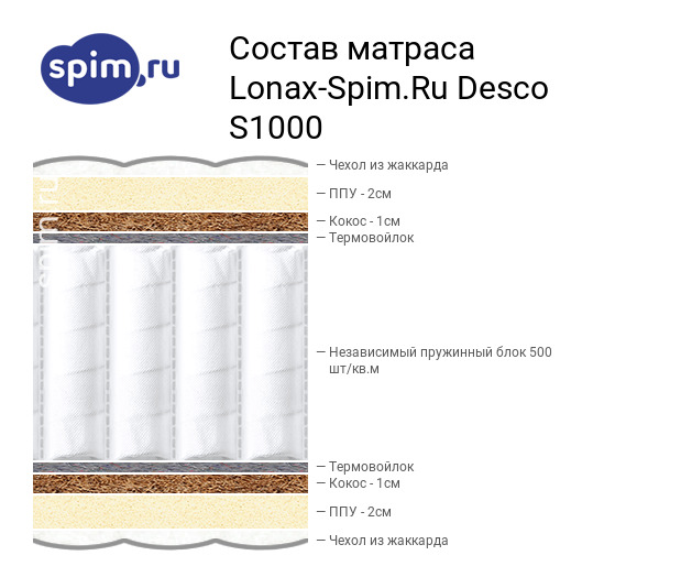 Схема состава матраса Lonax -Spim.Ru Desco S1000 в разрезе