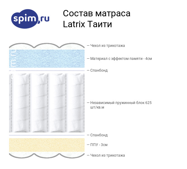 Схема состава матраса Matramax Таити в разрезе